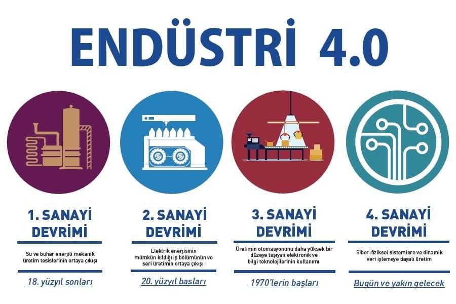 Endüstri-4.0-Eğitimi